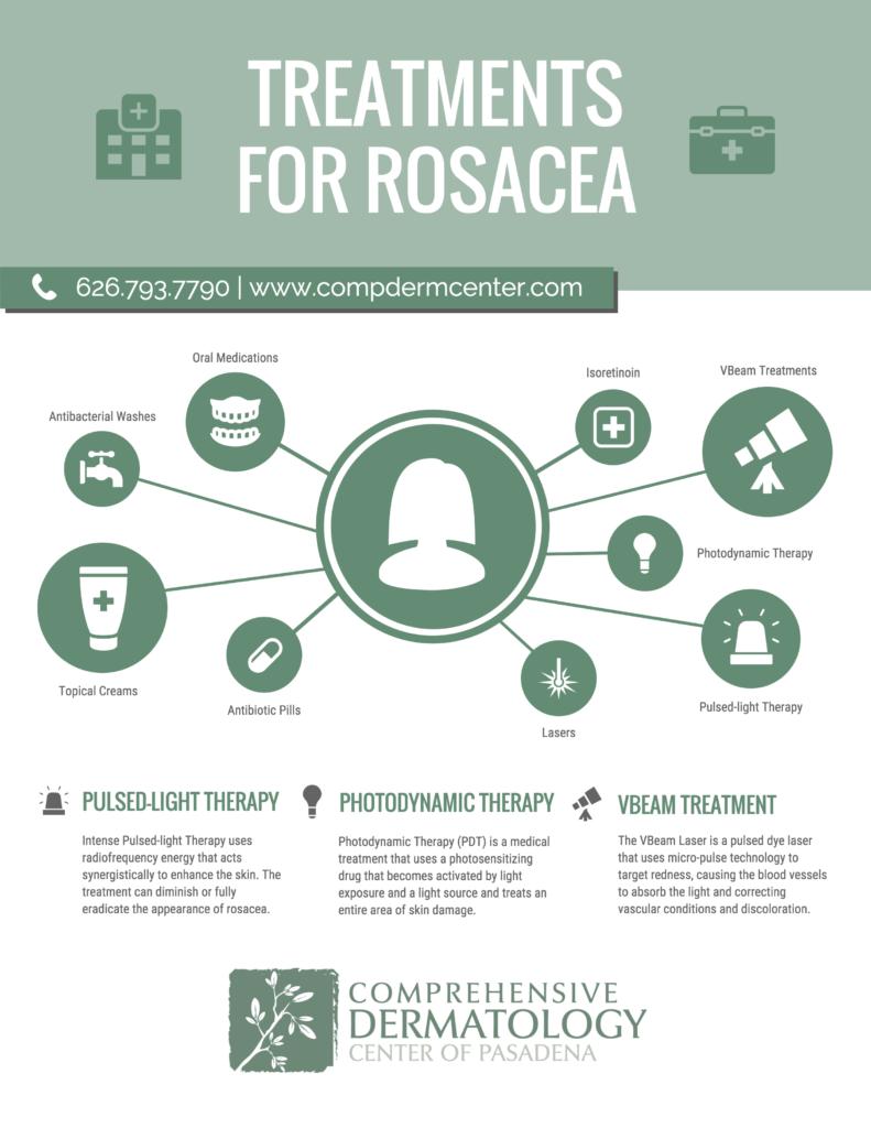Rosacea Treatments Infographic